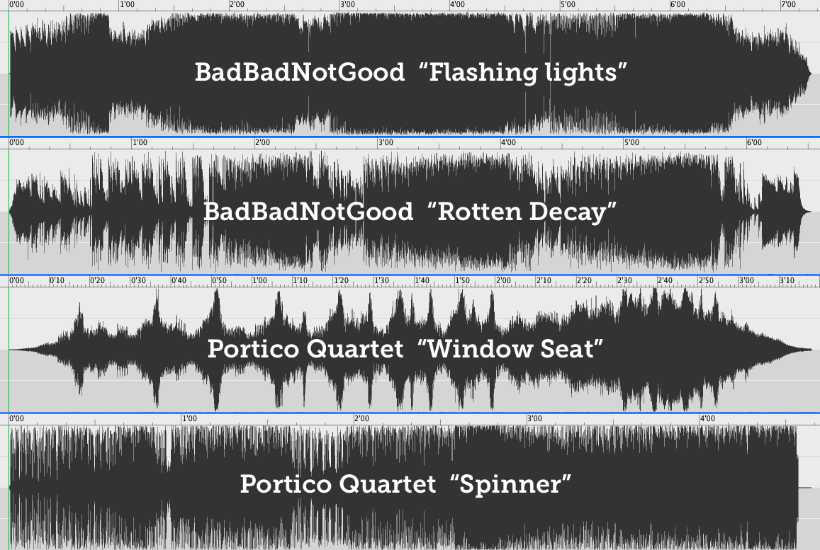 Dynamic range waveform comparison of four songs